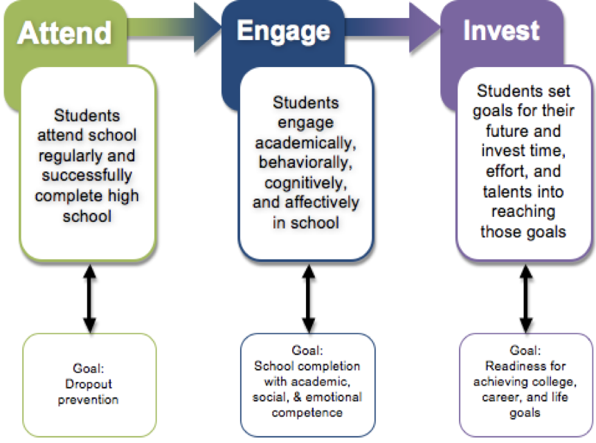 Illustration of Attend, Engage, Invest, as described in the text.